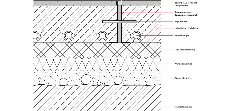 Turbo Fußbodenheizung - Wärmeboden vom Profi | WIEGRINK® Bocholt SG17